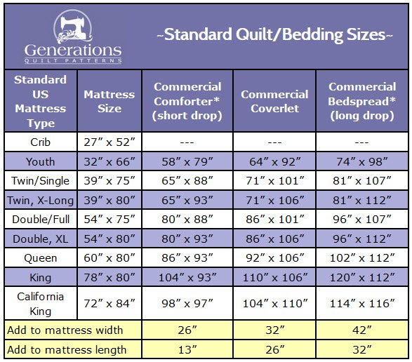 Downloadable your free printable 'Standard Quilt Sizes Chart'.