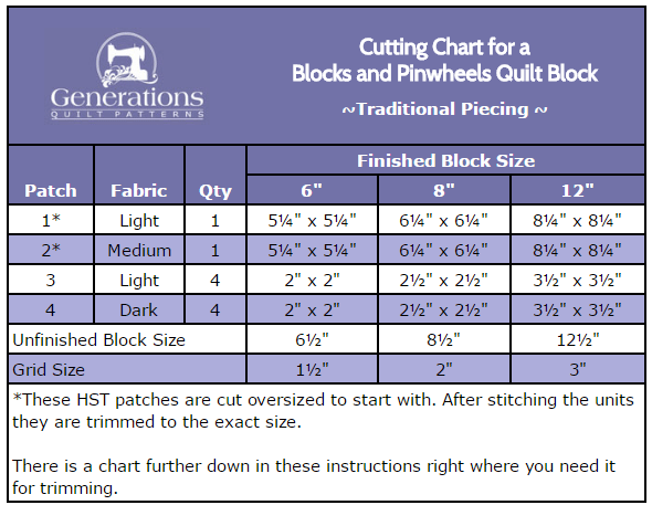 Cutting chart to pin for later