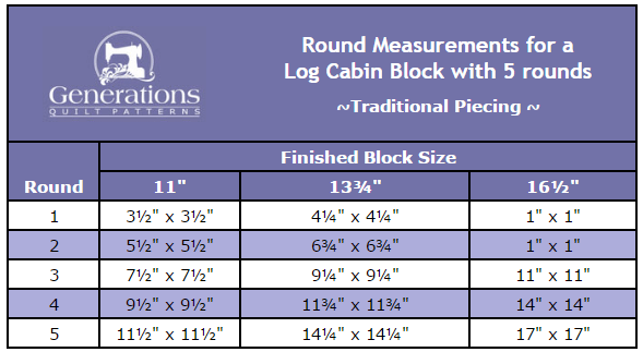 Chart of the measurements of each full round after it is added to the center.